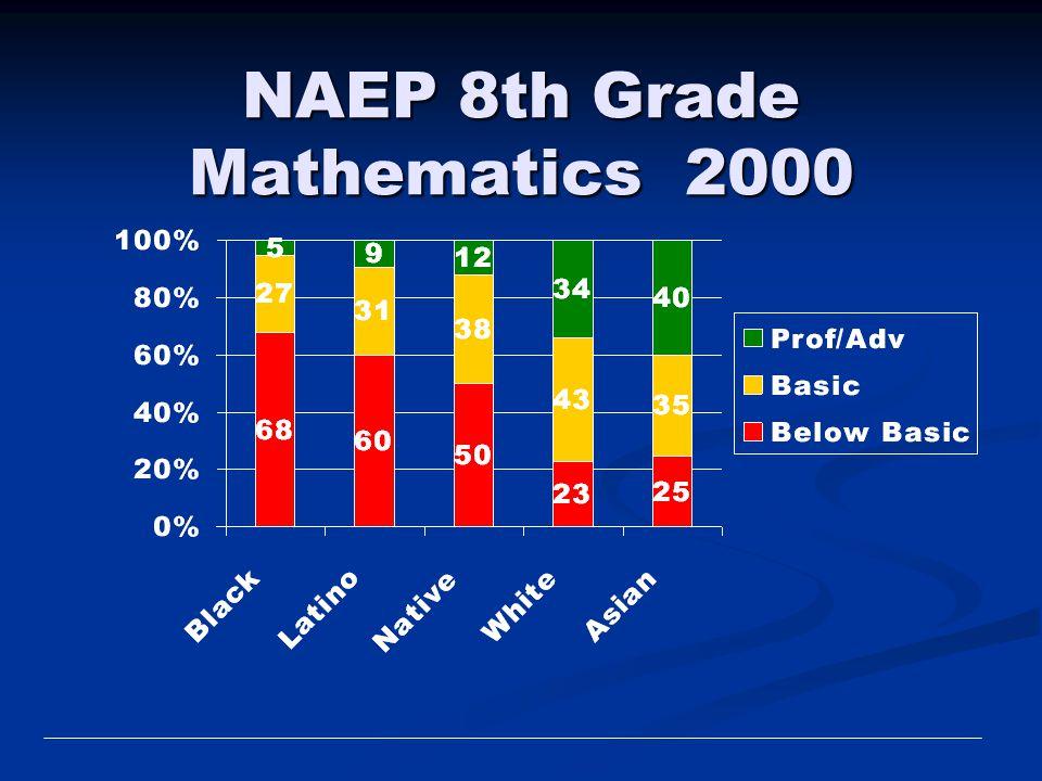 NAEP 8th Grade Mathematics 2000