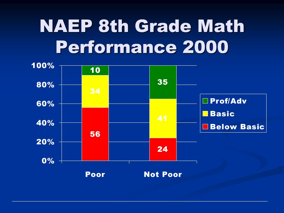 NAEP 8th Grade Math Performance 2000