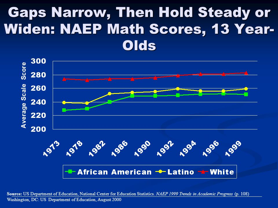 Gaps Narrow, Then Hold Steady or Widen: NAEP Math Scores, 13 Year-Olds