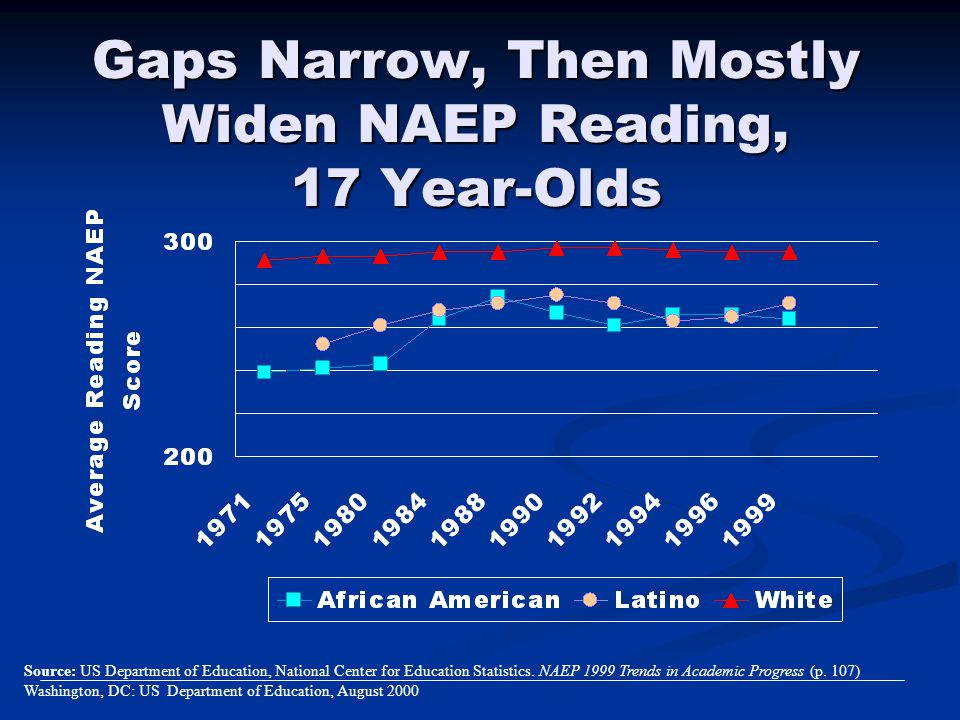 Gaps Narrow, Then Mostly Widen NAEP Reading, 17 Year-Olds