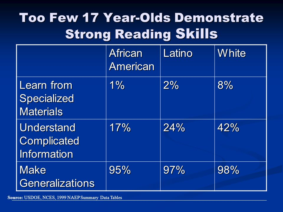 Too Few 17 Year-Olds Demonstrate Strong Reading Skills
