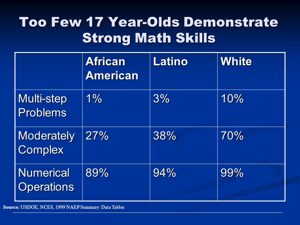 Too Few 17 Year-Olds Demonstrate Strong Math Skills