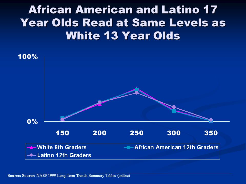 African American and Latino 17 Year Olds Read at Same Levels as White 13 Year Olds