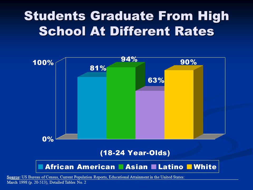 Students Graduate From High School At Different Rates