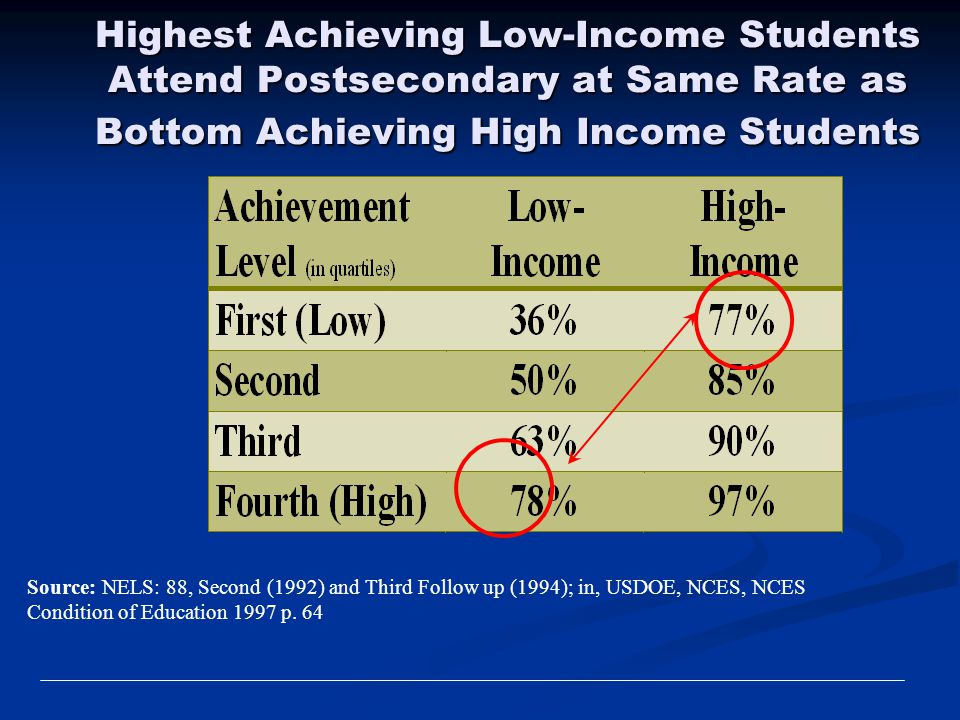 Highest Achieving Low-Income Students Attend Postsecondary at Same Rate as Bottom Achieving High Income Students