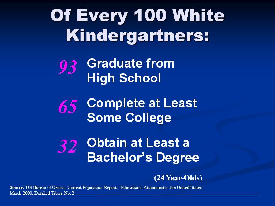 Of Every 100 White Kindergartners: