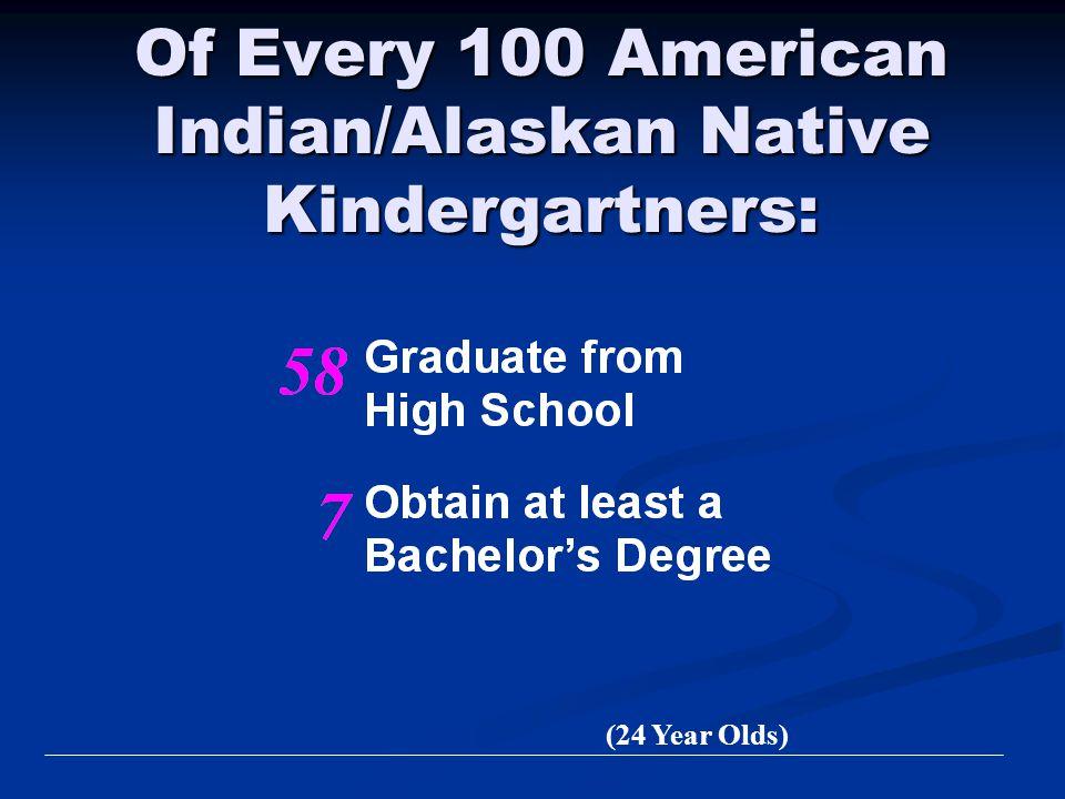 Of Every 100 American Indian/Alaskan Native Kindergartners: