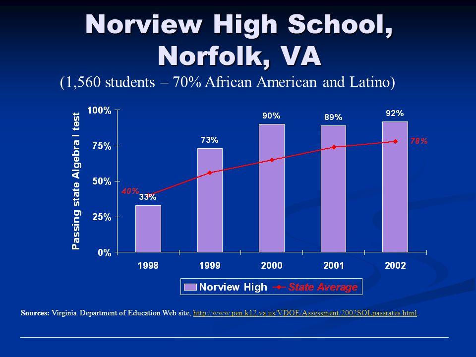 Norview High School, Norfolk, VA