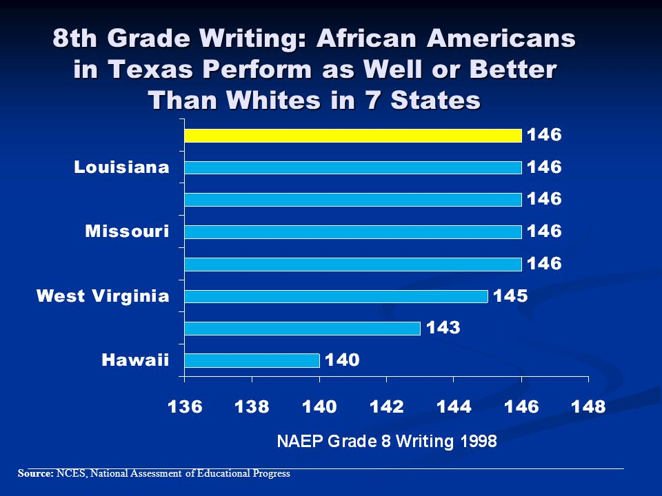 8th Grade Writing: African Americans in Texas Perform as Well or Better Than Whites in 7 States