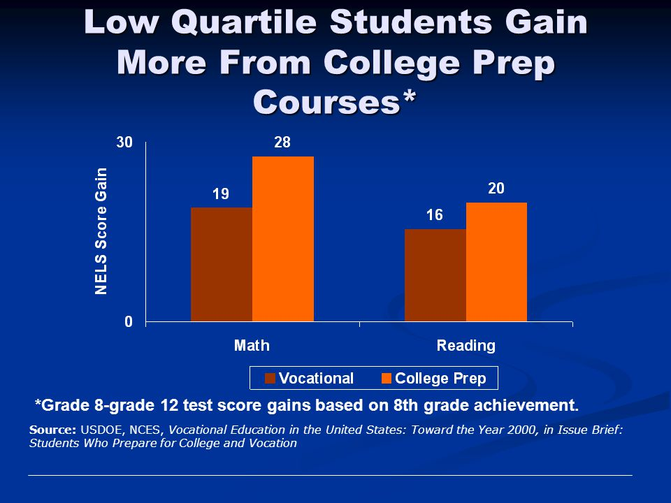 Low Quartile Students Gain More From College Prep Courses*