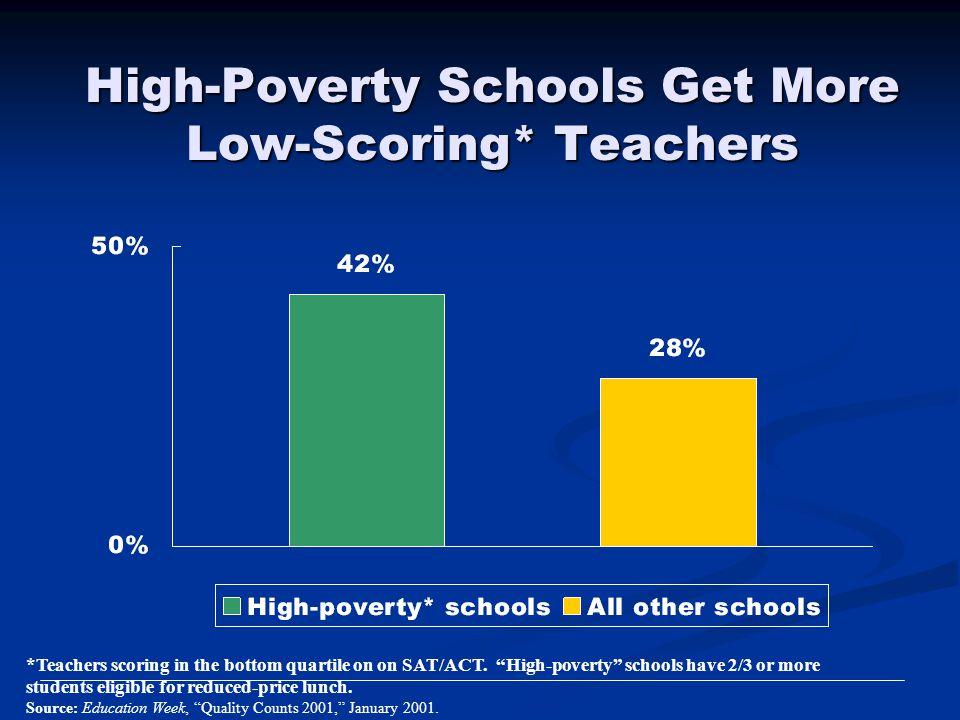 High-Poverty Schools Get More Low-Scoring* Teachers