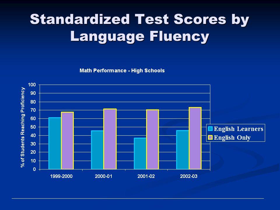 Standardized Test Scores by Language Fluency