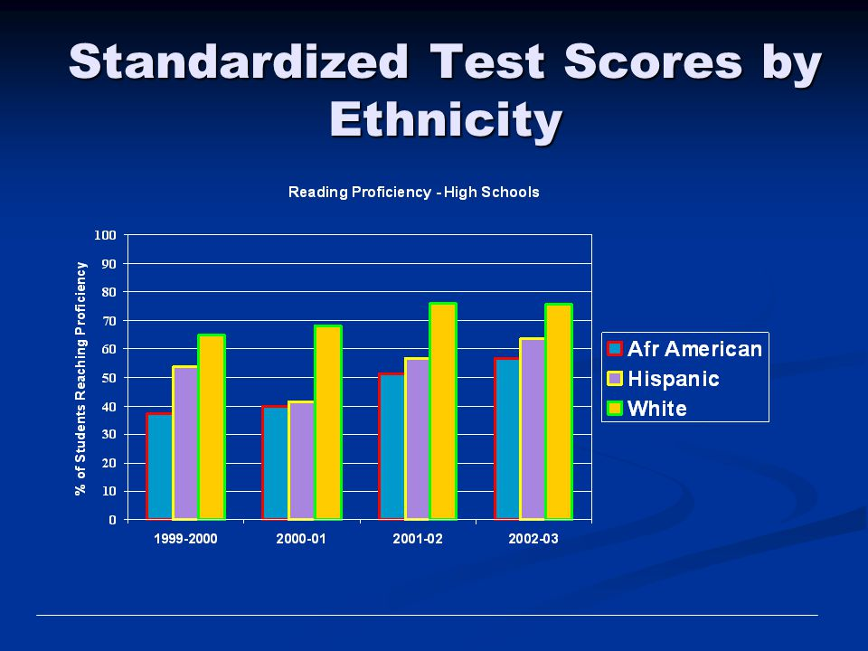 Standardized Test Scores by Ethnicity