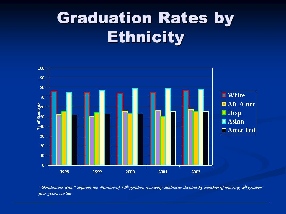 Graduation Rates by Ethnicity