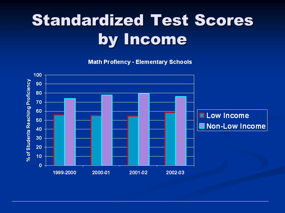 Standardized Test Scores by Income