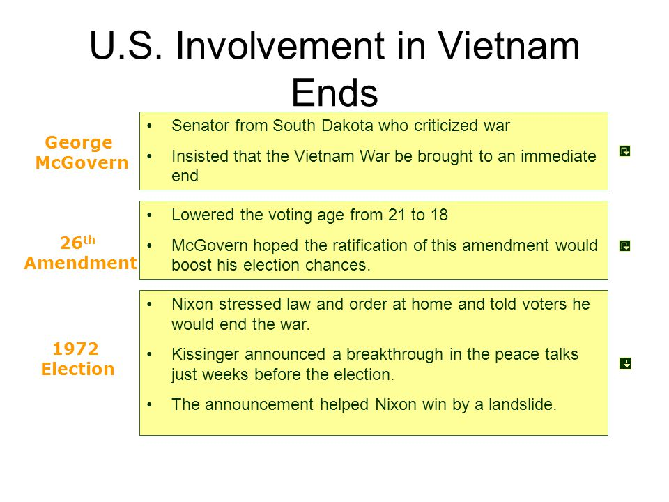 U.S. Involvement in Vietnam Ends