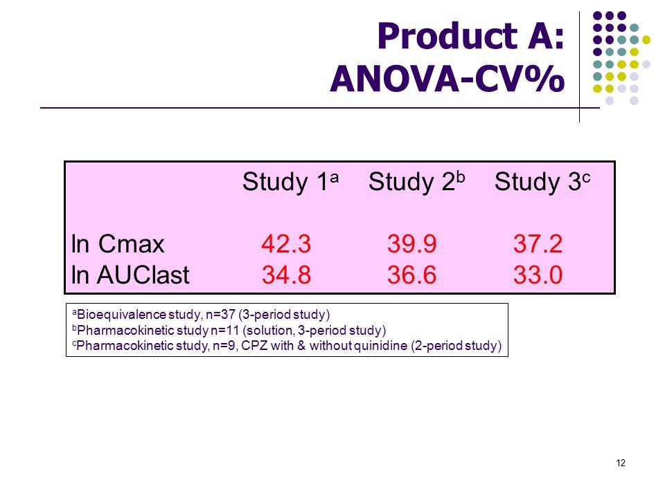 Product A: ANOVA-CV% Study 1a Study 2b Study 3c ln Cmax 42.3 39.9 37.2