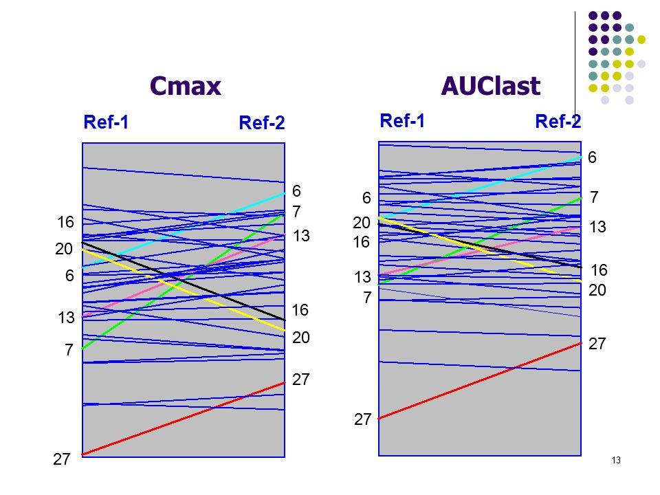Cmax AUClast. Ref-1. Ref-2. 6. 13. 27. 7. 16. 20. This plot is the actual data from the study.