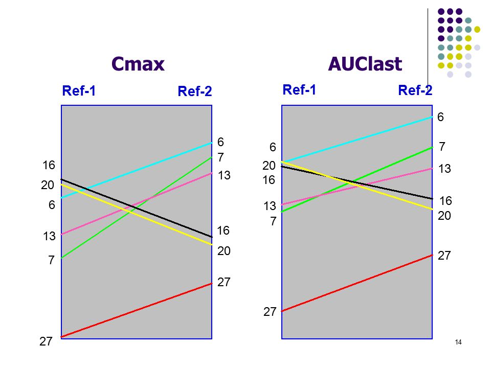 Cmax AUClast. Ref-1. Ref-2. 6. 13. 27. 7. 16. 20. Note these data are for the reference formulation so this is not an example of S*F.