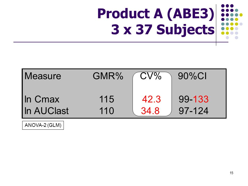 Product A (ABE3) 3 x 37 Subjects