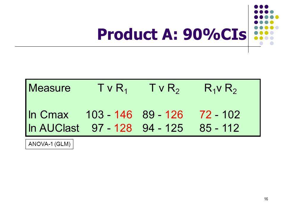 Product A: 90%CIs Measure T v R1 T v R2 R1v R2