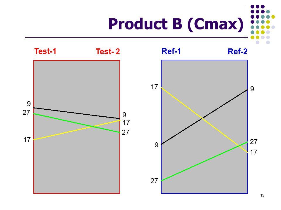 Product B (Cmax) Ref-1 Ref-2 Test-1 Test- 2 9 17 27