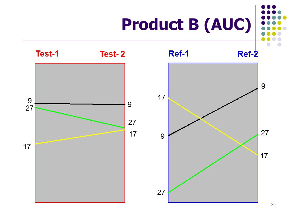Product B (AUC) Ref-1 Ref-2 Test-1 Test- 2 9 17 27