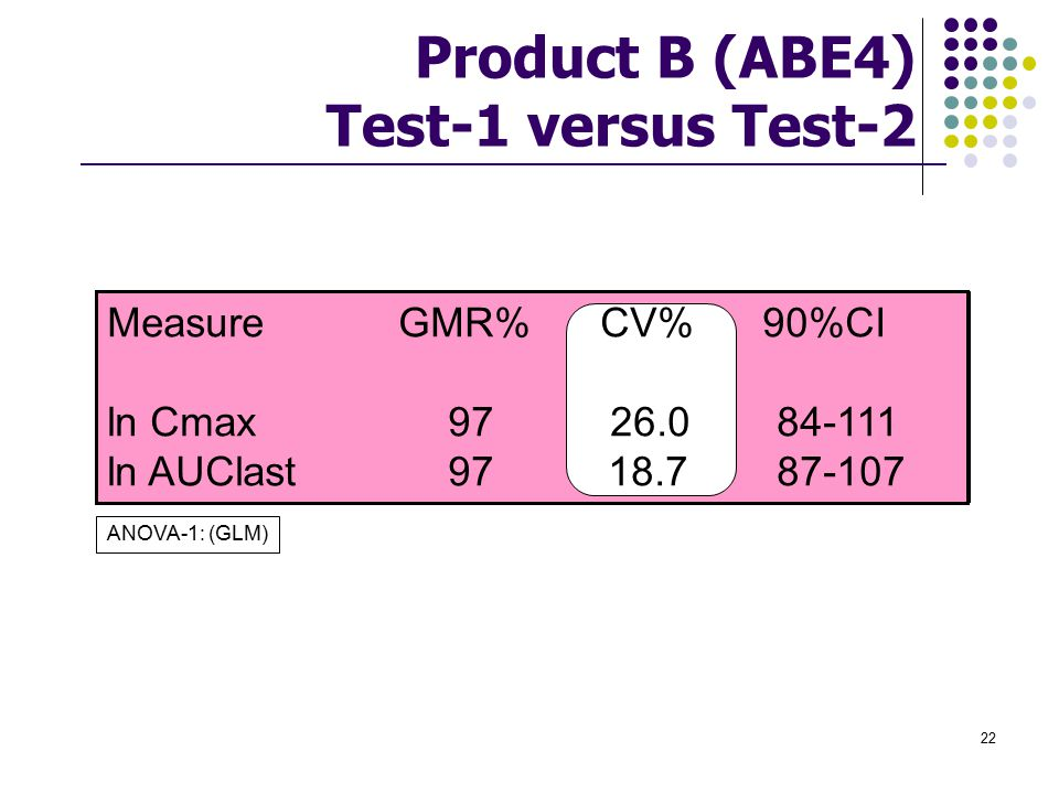 Product B (ABE4) Test-1 versus Test-2
