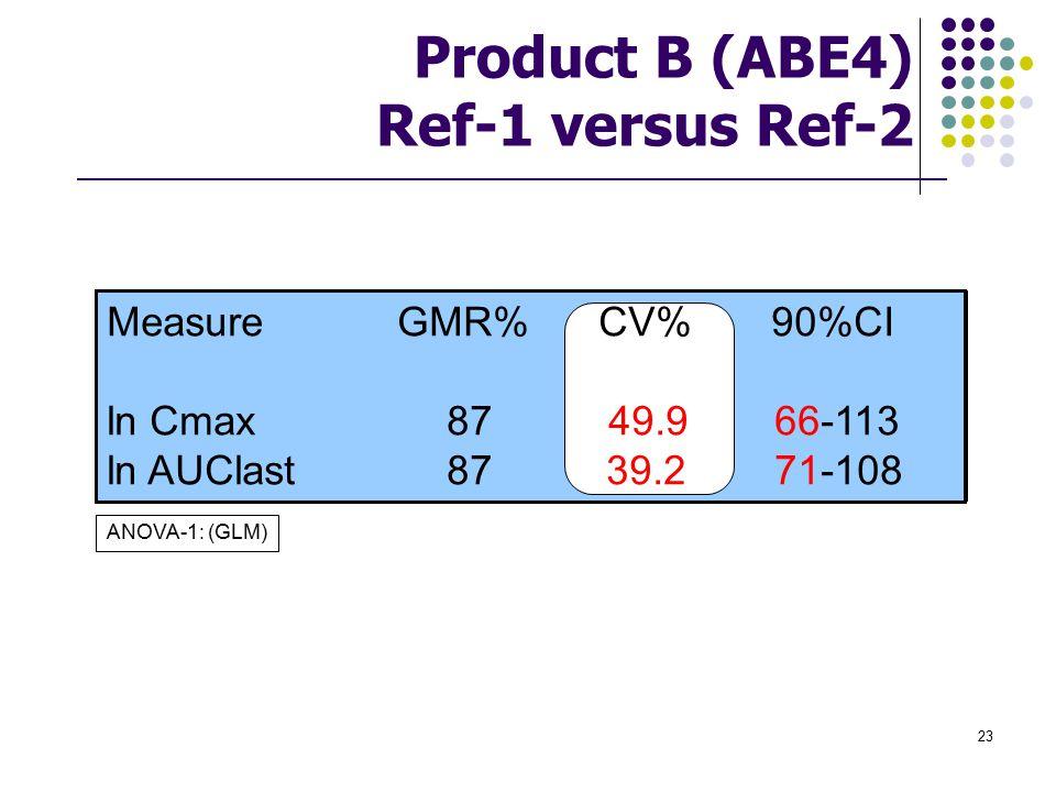 Product B (ABE4) Ref-1 versus Ref-2
