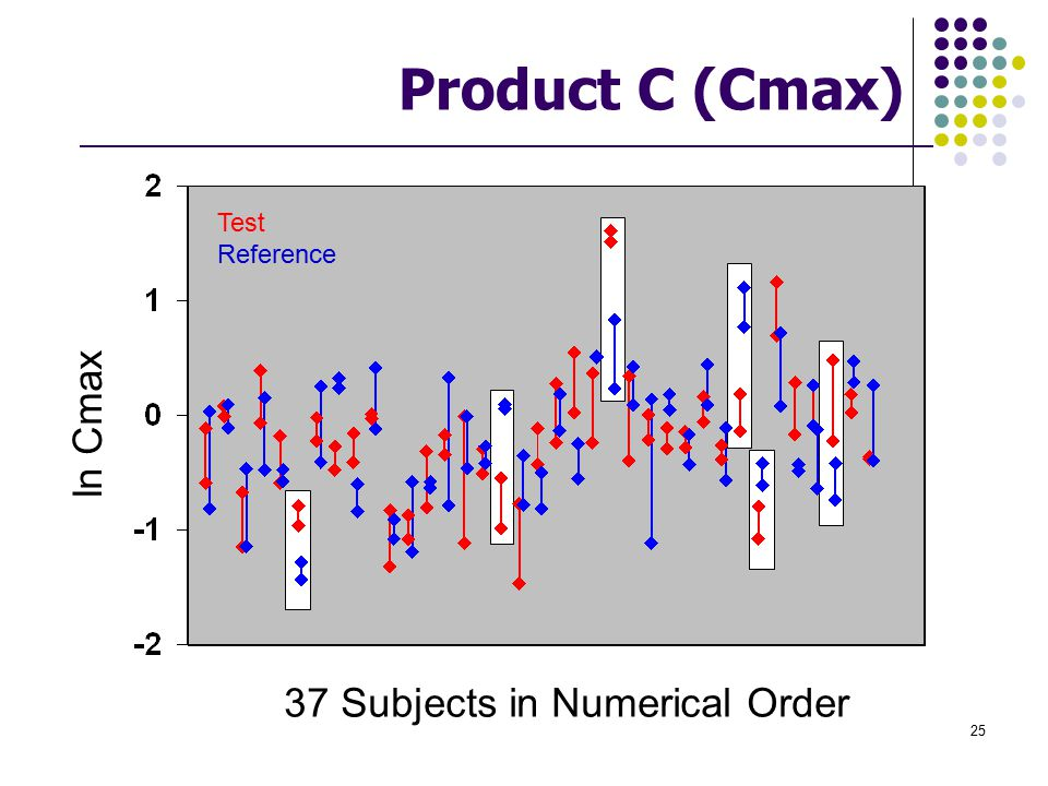 Product C (Cmax) Test Reference ln Cmax 37 Subjects in Numerical Order