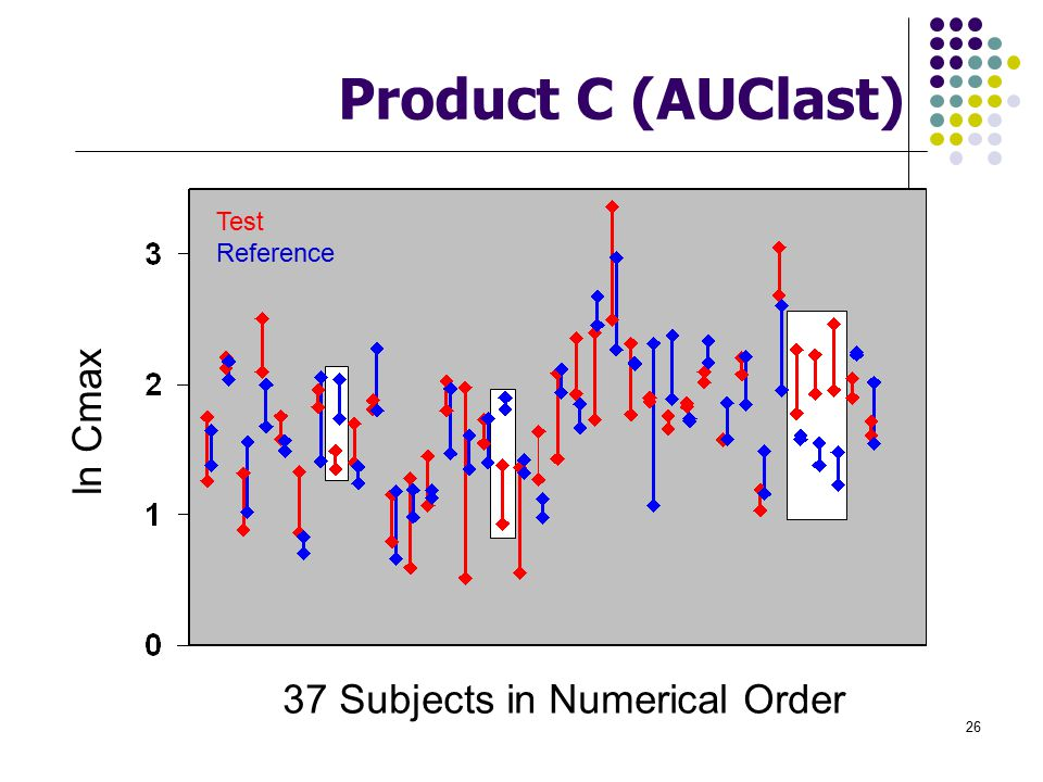 Product C (AUClast) ln Cmax 37 Subjects in Numerical Order Test