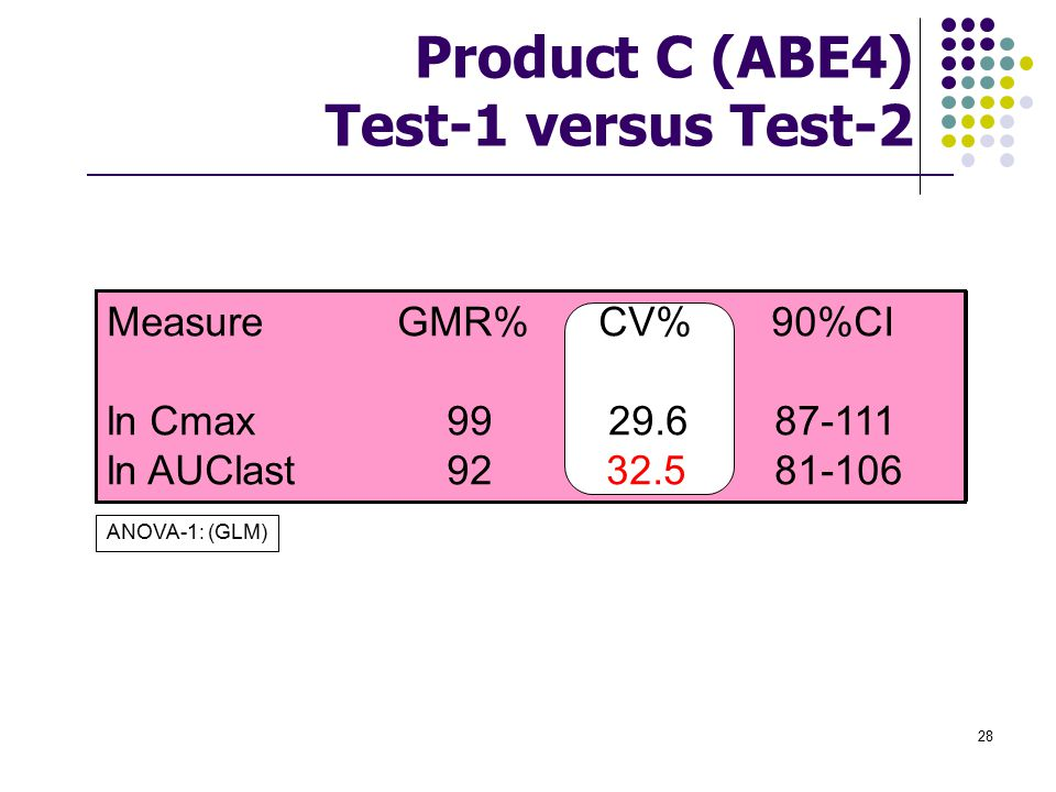 Product C (ABE4) Test-1 versus Test-2