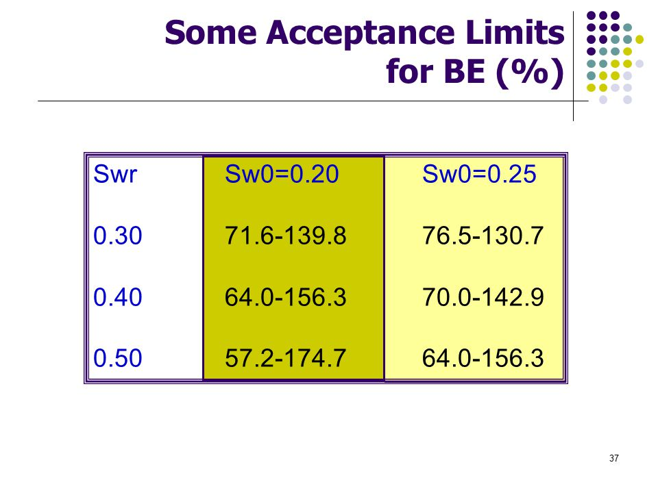 Some Acceptance Limits for BE (%)