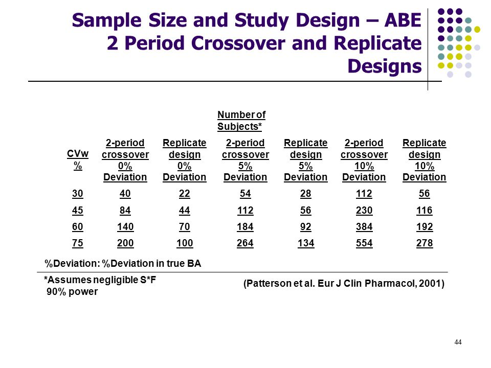 Sample Size and Study Design – ABE 2 Period Crossover and Replicate Designs
