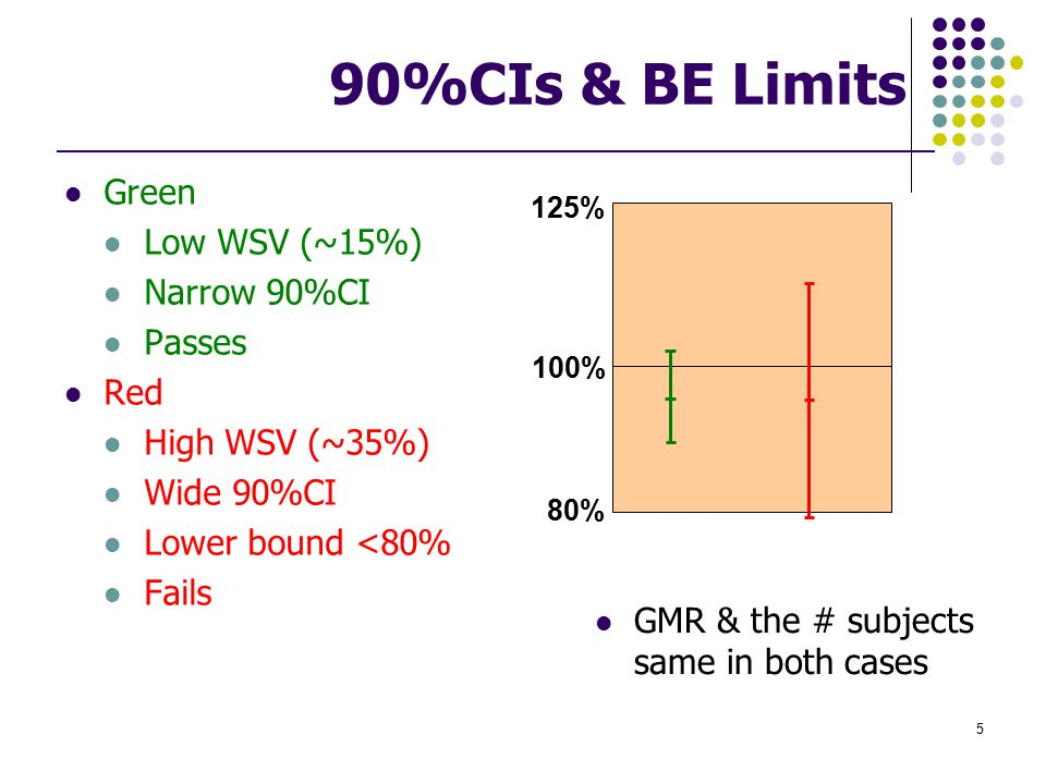 90%CIs & BE Limits Green Low WSV (~15%) Narrow 90%CI Passes Red