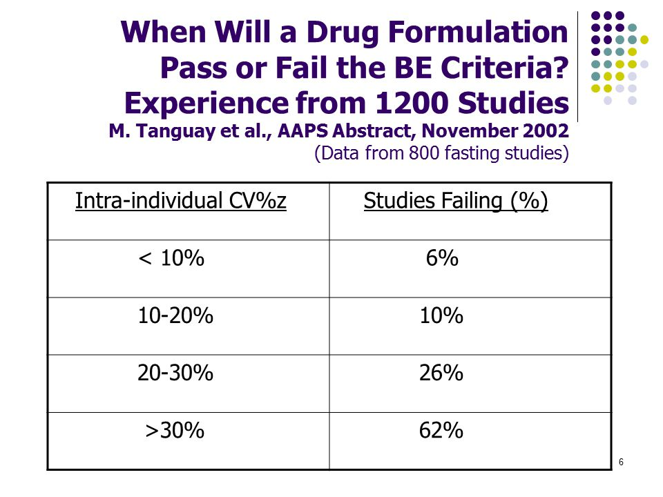 When Will a Drug Formulation Pass or Fail the BE Criteria