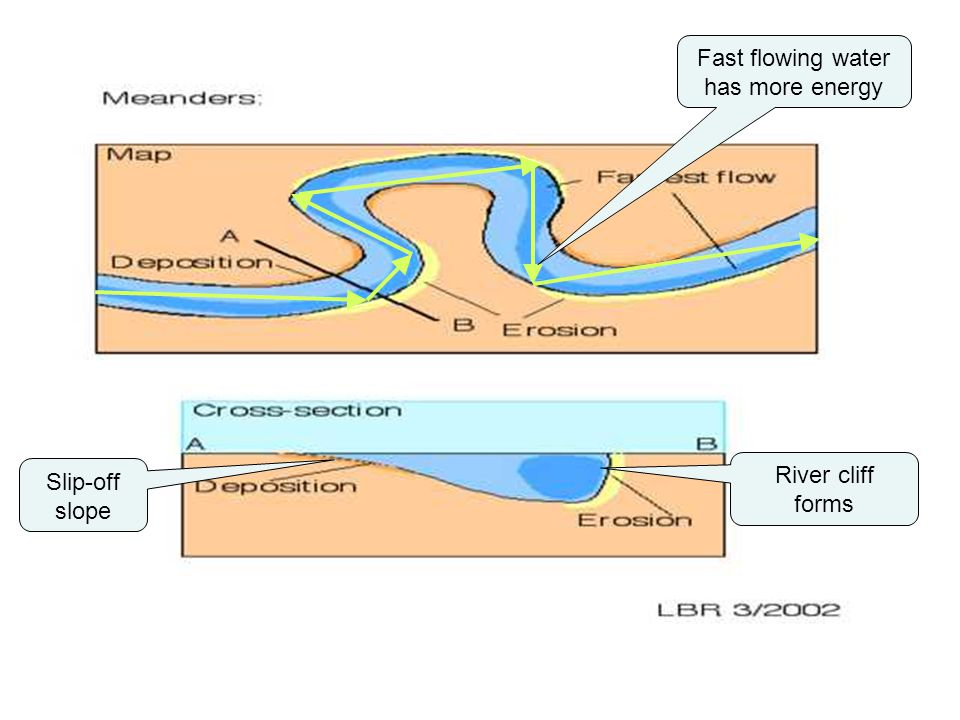 Fast flowing water has more energy