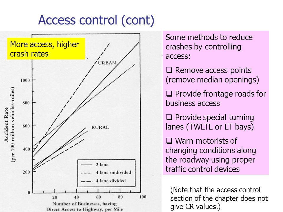 Access control (cont) Some methods to reduce crashes by controlling access: Remove access points (remove median openings)