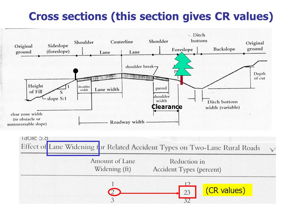 Cross sections (this section gives CR values)