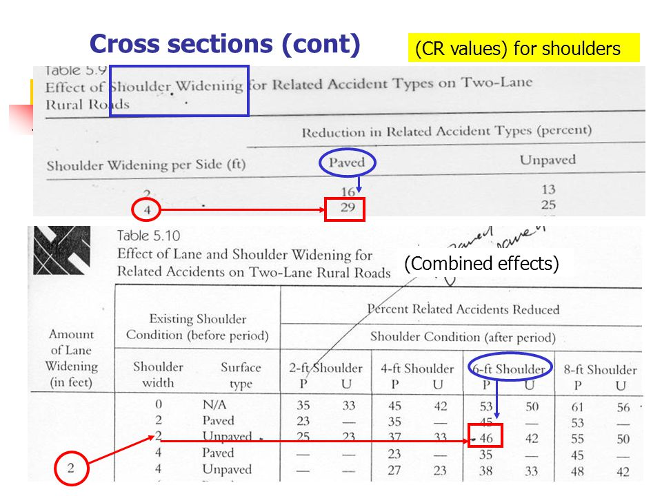 Cross sections (cont) (CR values) for shoulders (Combined effects)
