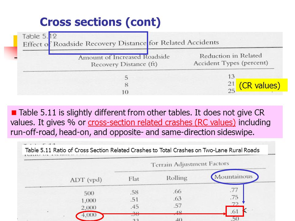 Cross sections (cont) (CR values)