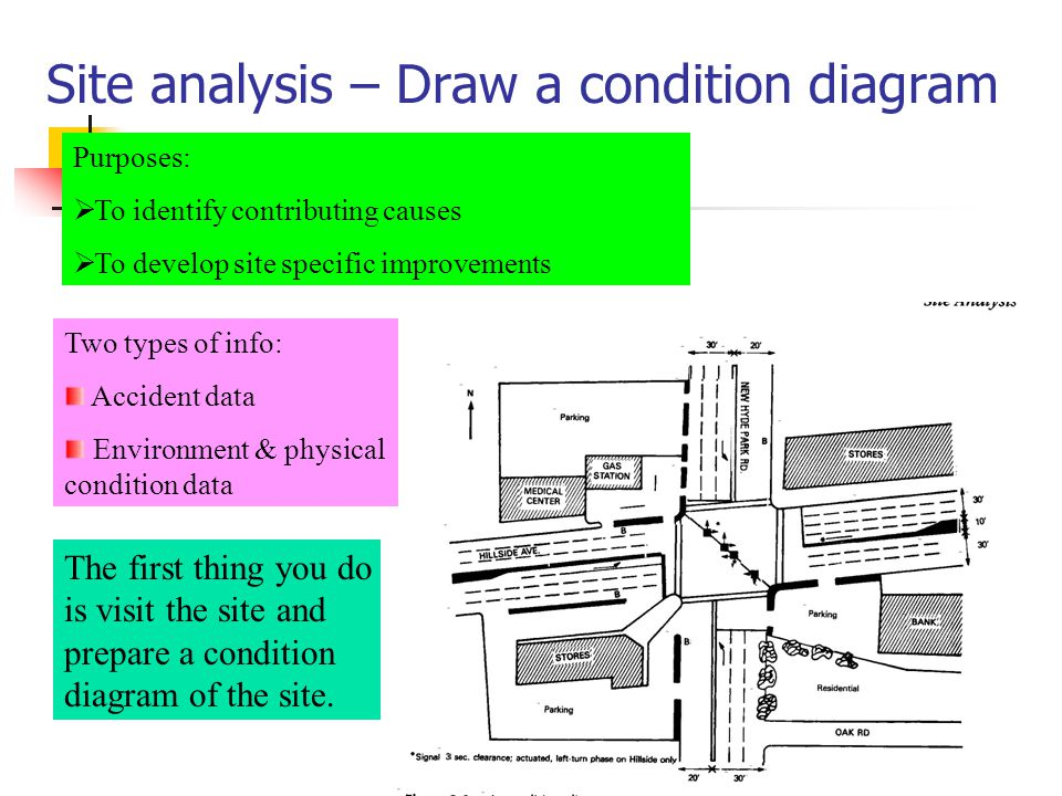 Site analysis – Draw a condition diagram