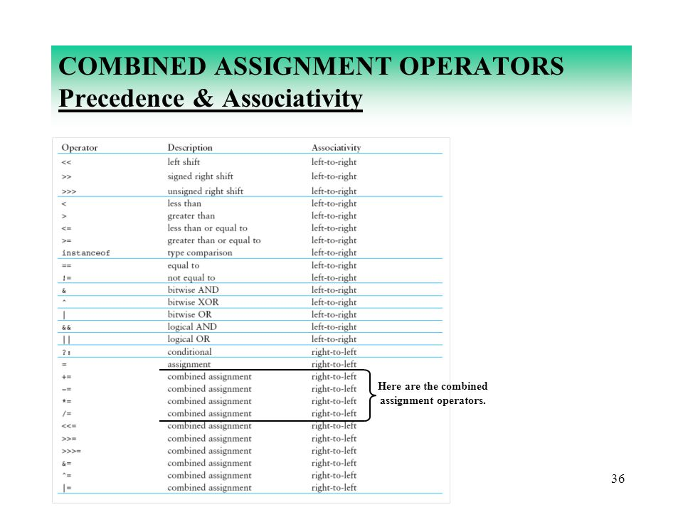 COMBINED ASSIGNMENT OPERATORS Precedence & Associativity
