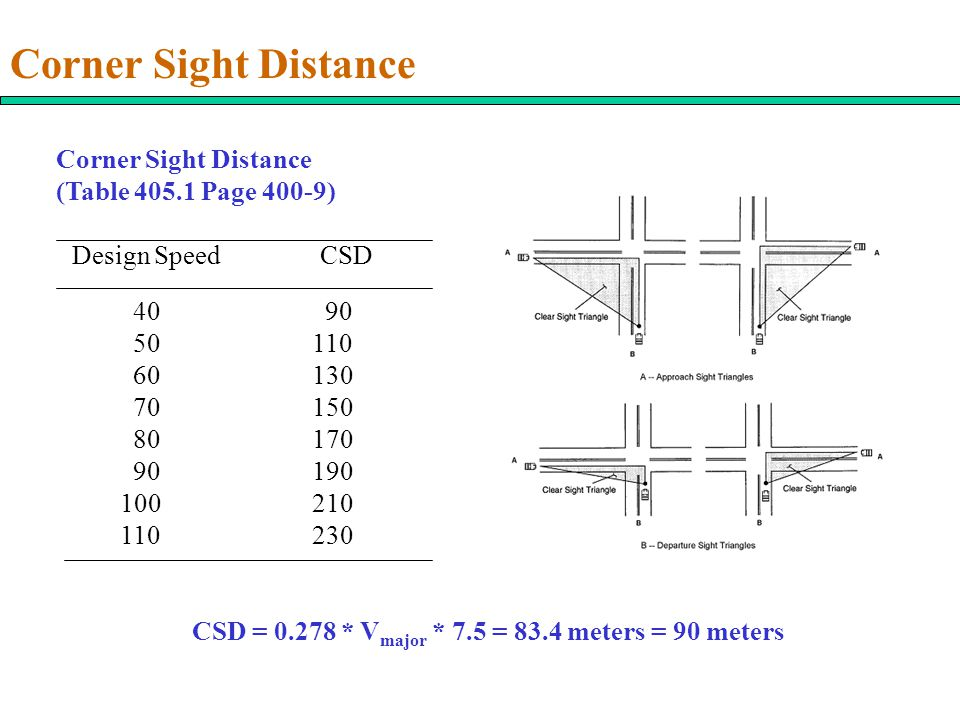 Corner Sight Distance Corner Sight Distance (Table 405.1 Page 400-9)