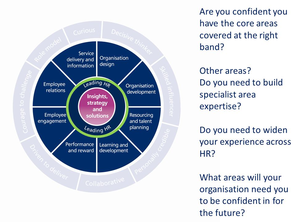 Are you confident you have the core areas covered at the right band