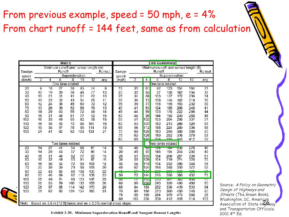 From previous example, speed = 50 mph, e = 4%