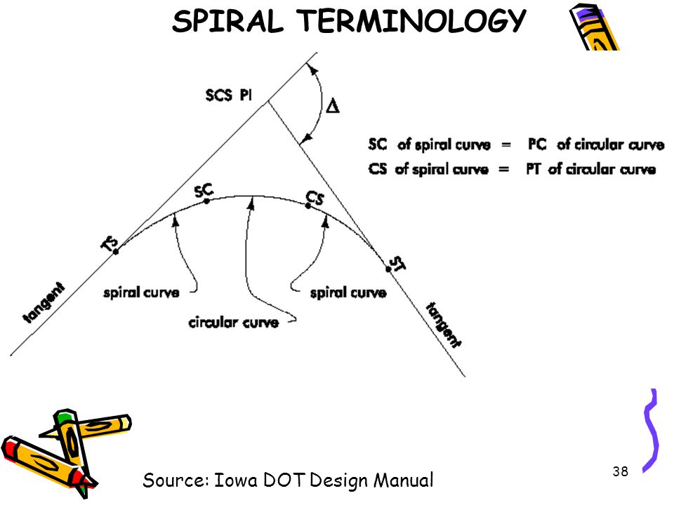 SPIRAL TERMINOLOGY Source: Iowa DOT Design Manual