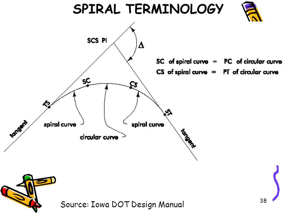 SPIRAL TERMINOLOGY Source: Iowa DOT Design Manual
