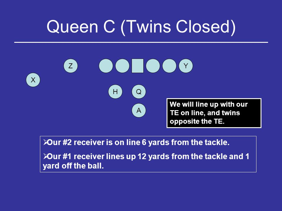 Queen C (Twins Closed) Z. Y. X. H. Q. We will line up with our TE on line, and twins opposite the TE.