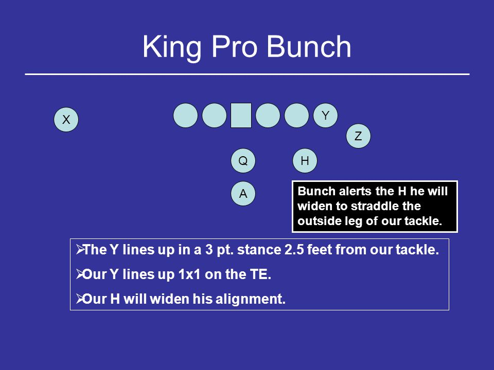 King Pro Bunch Y. X. Z. Q. H. A. Bunch alerts the H he will widen to straddle the outside leg of our tackle.